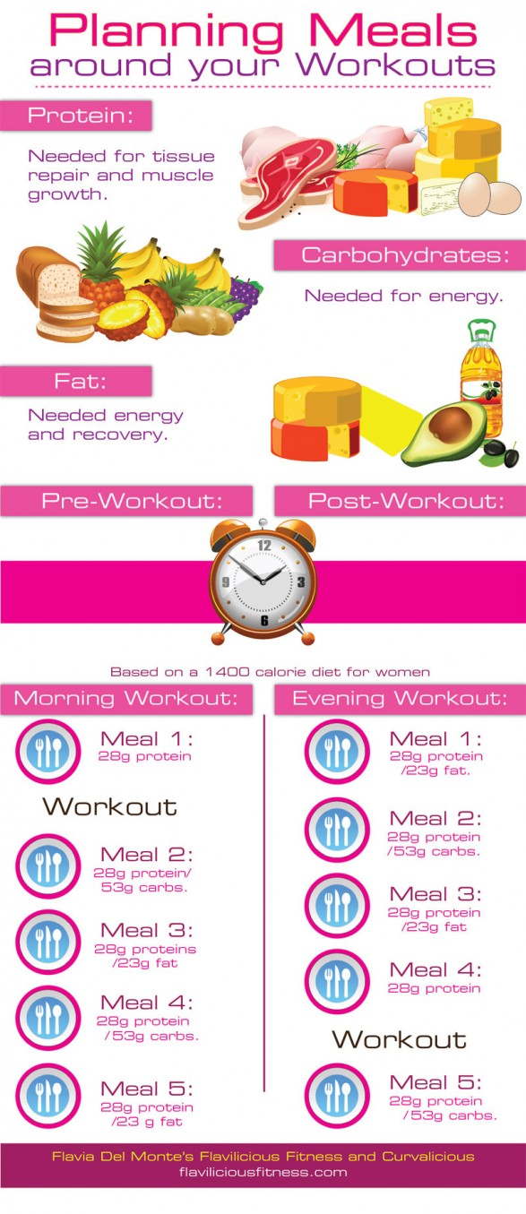 Planning Workout Meals For Women Infographic