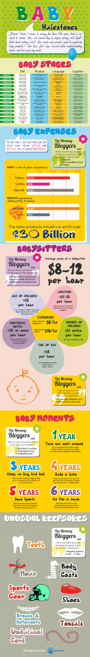 Baby Milestones - Baby Stages, Baby Expenses, Babysitters [Infographic]
